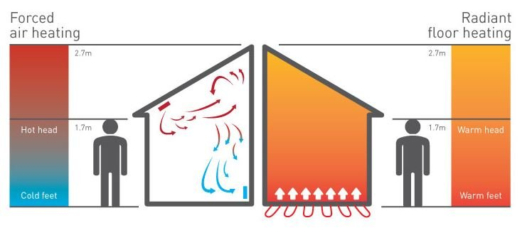 Forced Air vs Radiant Floor Heating